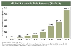 Global Sustainable Debt Issuance (2012-19)