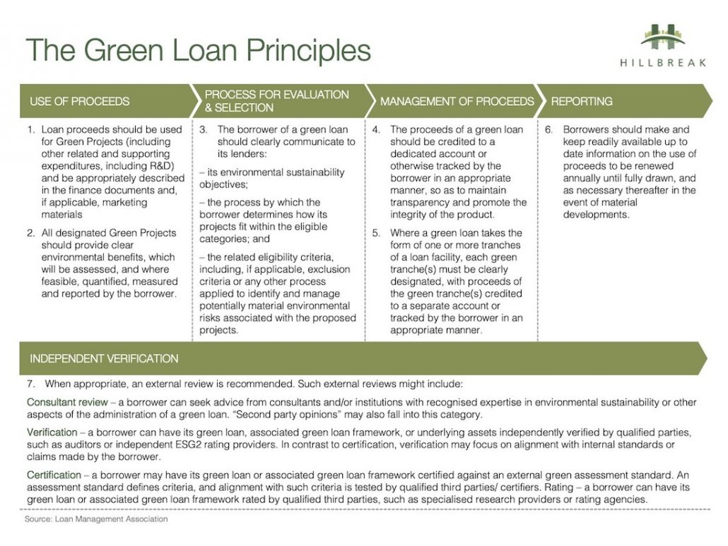 Green Bond Loan Principles