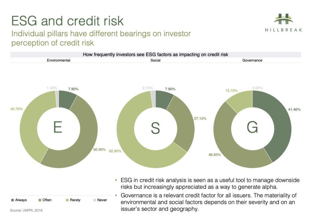ESG & Credit Risk